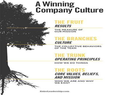 a-winning-company-culture-captivate-international